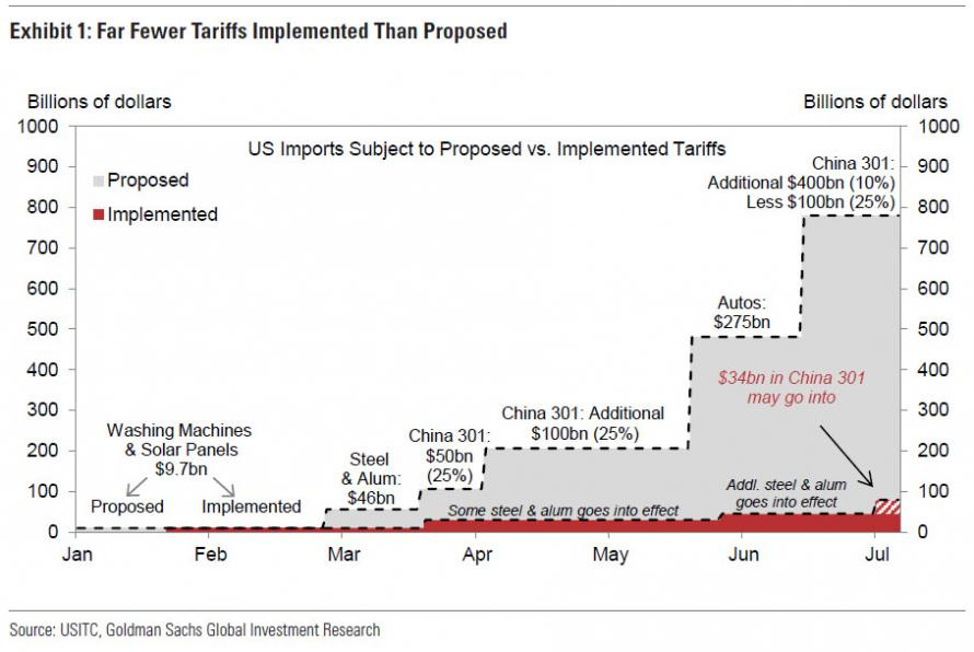 Exhibit 1 - Far Fewer Tariffs Implemented Than Proposed
