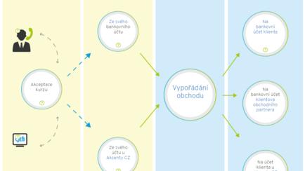 infografika-devizove-obchody-web-rozeskok-cz